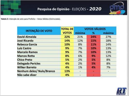 Tiradentes divulga primeira pesquisa para prefeito de Manaus