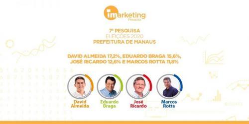 David 17,2%; Braga 15,6%; Zé Ricardo 12,6%, diz iMarketing