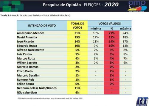 Amazonino 21%; David 15%; Zé Ricardo 14%; Braga 10%