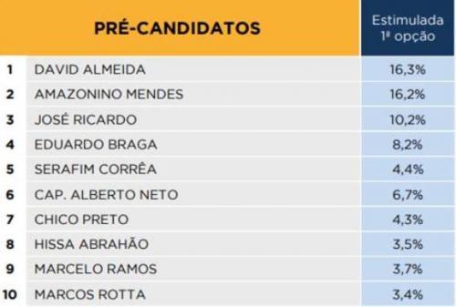 iMarketing divulga mais uma pesquisa para Prefeitura de Manaus
