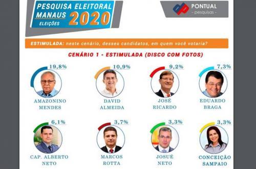 Amazonino lidera com folga; David e Zé Ricardo disputam o segundo lugar