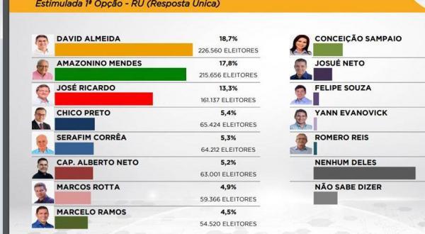 David venceria Amazonino e Zé Ricardo num segundo turno, diz Imarketing