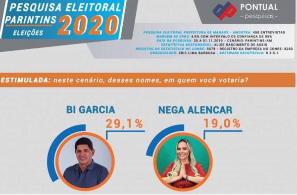 Bi Garcia lidera pesquisa em Parintins com Nega Alencar em segundo, diz Pontual
