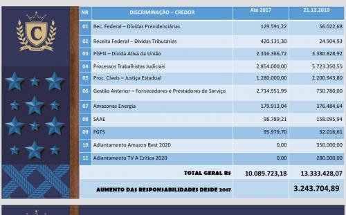 Babá Tupinambá deixa rombo de R$ 3,2 milhões nas contas do Caprichoso