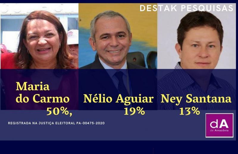Pesquisa Destak balança Santarém com Maria do Carmo com 50% contra de 19% de Nélio