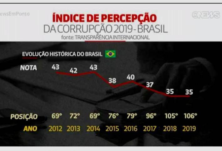 Brasil piora nota e cai no ranking de corrupção em 2019, diz Transparência Internacional