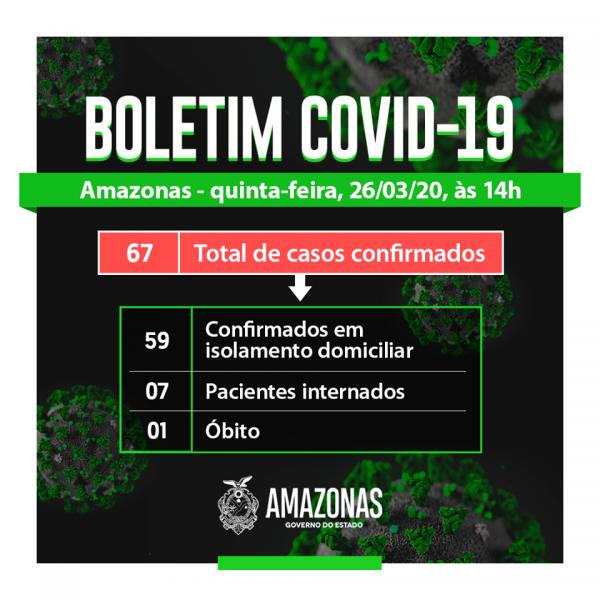 Com mais 13 novos casos, Amazonas tem 67 infectados pelo Coronavírus