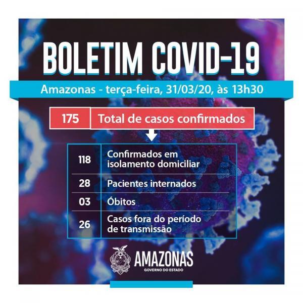 Com três mortes e 24 novos casos, covid-19 no AM sobe para 175 infectados