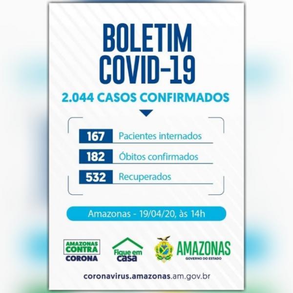 Amazonas ultrapassa marca de 2 mil casos confirmados de Covid-19