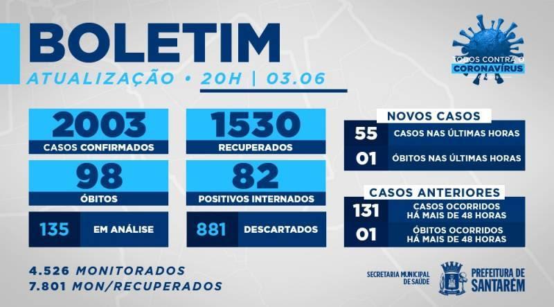 Com 987 casos, em 8 dias, Santarém ultrapassa 2 mil pessoas contaminadas por covid-19