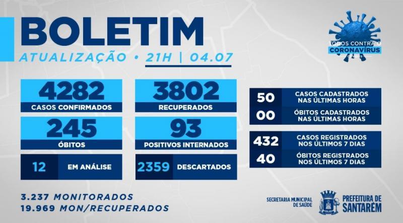 Santarém teve 40 mortes por Covid-19 em sete dias, mostra boletim