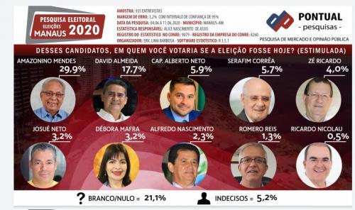 Amazonino chega a 29,9% contra 17,7% David Almeida, em Manaus, diz pesquisa Pontual