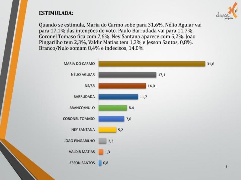 Maria 31,6%; Nélio 17,1%, Barrudada 11,7%, diz nova pesquisa Doxa