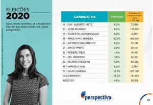 Perspectiva: Amazonino 30,8%, David Almeida 17,6% e José Ricardo 9,4%