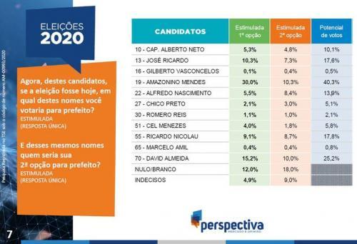 Amazonino 30,0%, David Almeida 15,2% e José Ricardo 10,3%, diz pesquisa