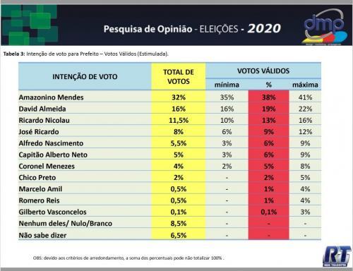 PESQUISA DMP/TIRADENTES: Nicolau ultrapassa Zé Ricardo acirrando a disputa pelo segundo lugar