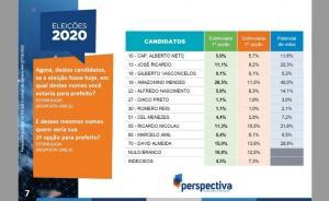 Amazonino 28,5%, David Almeida 15,0%, Nicolau 11,3% e Zé Ricardo 11,1%, diz Perspectiva