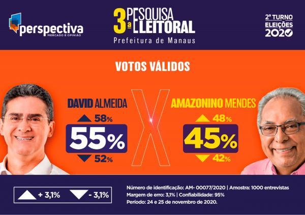 Perspectiva: David Almeida será eleito prefeito de Manaus com 55% dos votos