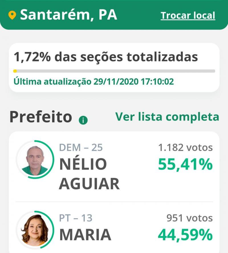 Em Santarém, Nélio larga na frente com 55,41% contra 44%, 59 de Maria
