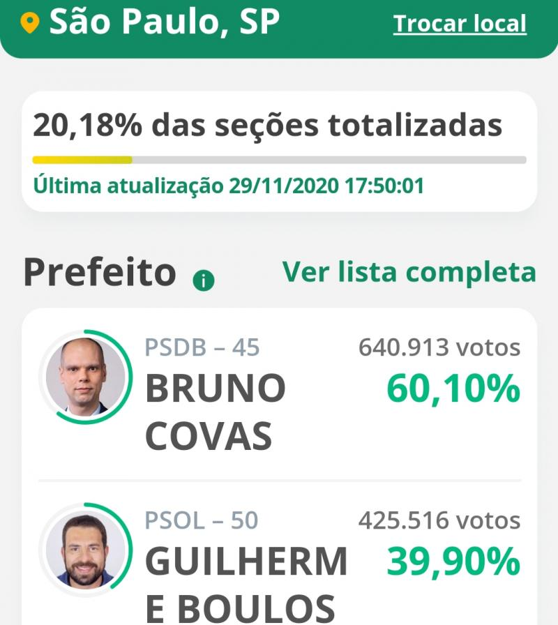 20% das urnas, Covas tem 60,10% e Boulus 39,90%