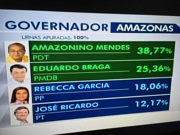 Amazonino x Braga no 2º  turno; Negão cravou diferença de quase 200 mil votos