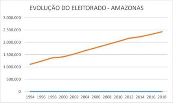 No Amazonas, 2.428.100 podem votar nas Eleições 2018
