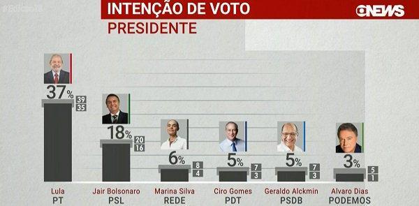 Lula tem 37% contra 18% de Bolsonaro, diz Ibope