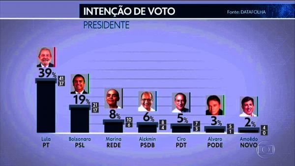 Data Folha: Lula tem 39% e 31% diz que votam em quem ele apontar